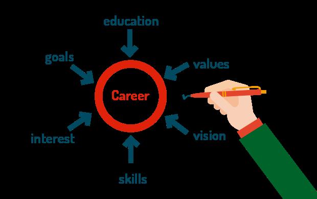 Desarrollo planes de carrera